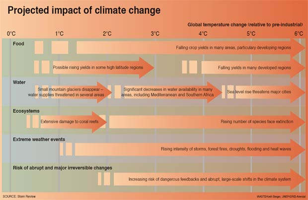 Projected impact of climate change