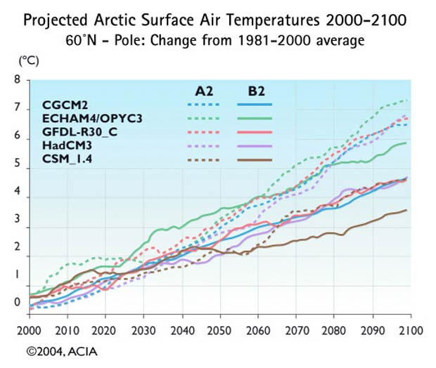 Projected Arctic Surface Air Temperatures