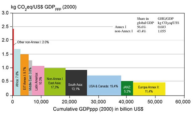 GHG emissions per unit of GDP