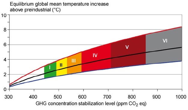 GHG stabilization and global temperatures
