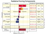 Radiative Forcing components