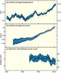 Changes in temperature, sea level and snow cover since