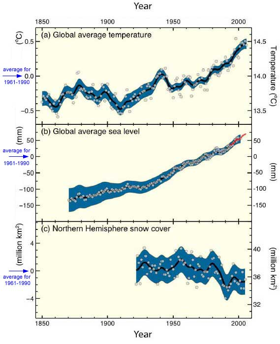 Changes in temperature, sea level and snow cover since 1850