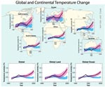 Global and Continental temperature changes since