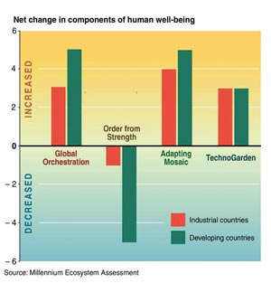 Human well-being in the Scenarios