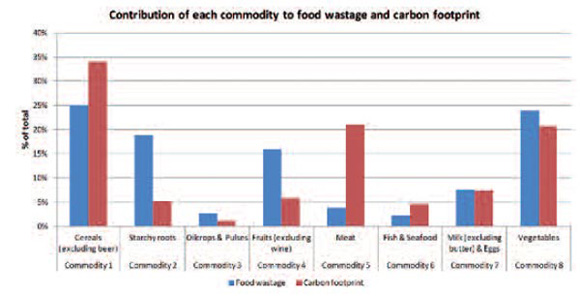 Contribution of each commodity to food wastage and carbon