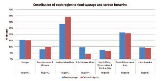 Contribution of each region to food wastage and carbon
