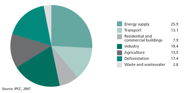 Global greenhouse gas emissions in 2000 by sector (%)