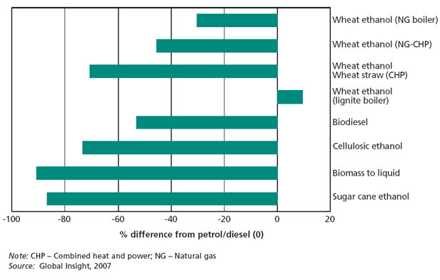 Comparison of greenhouse gas emissions from biofuels