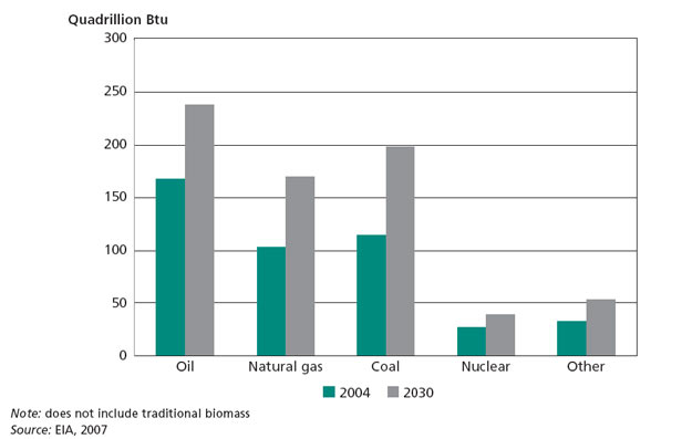 Total global energy consumption in 2004 and projected for 2030