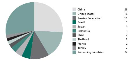 Ten countries with largest area of productive forest plantations 2005