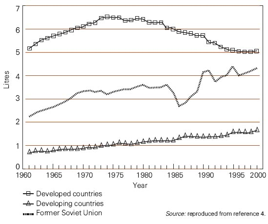 Adult (15+) Per Capita Alcohol Consumption by Development Status