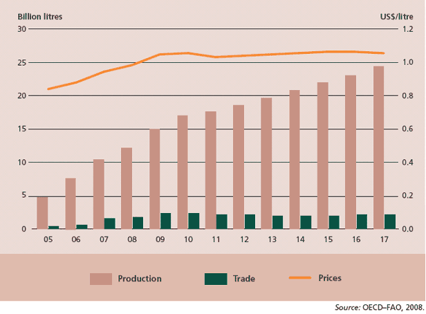 Global biodiesel production, trade and prices, with projections to 2017