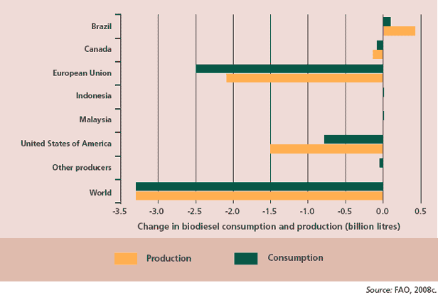 Total impact of removing trade-distorting biofuel policies for biodiesel,
