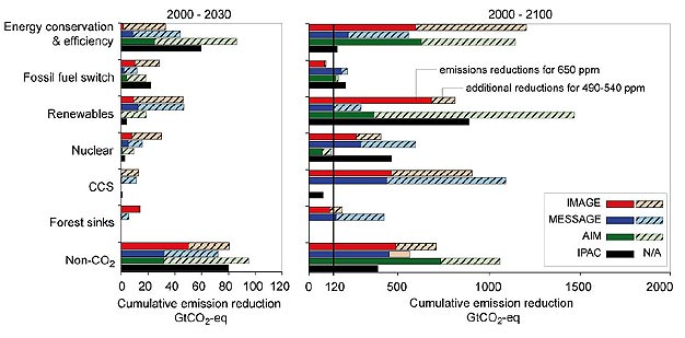 Emission reductions for various mitigation measures