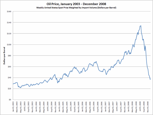 Price of oil (2003-2008)