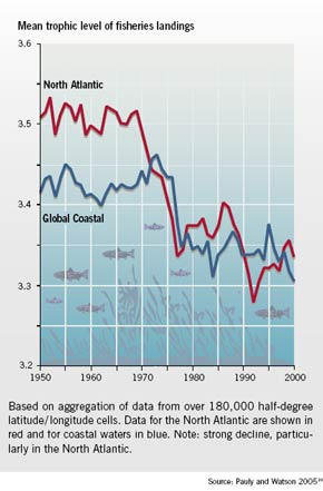 Trends in mean trophic levels of fisheries landings (1950-2000)