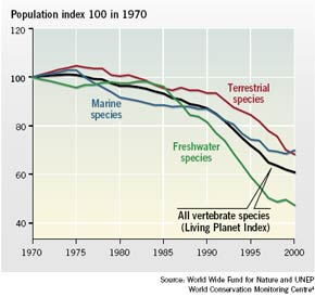 The Living Planet Index: trends in populations of terrestrial, freshwater, and marine species worldwide