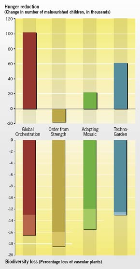 Outcomes for hunger reduction and biodiversity loss under the Millennium Ecosystem Assessment scenarios.