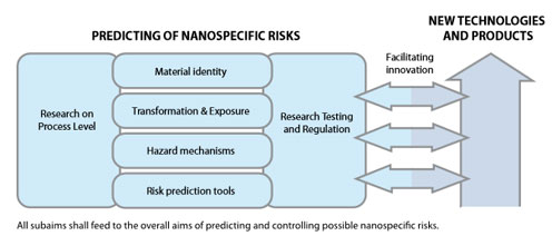 Key challenges in dealing with in order to promote the safety of 								engineered nanomaterials and nanotechnologies