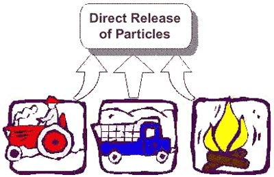 Direct Release of Particles