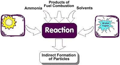 Indirect Formation of Particles